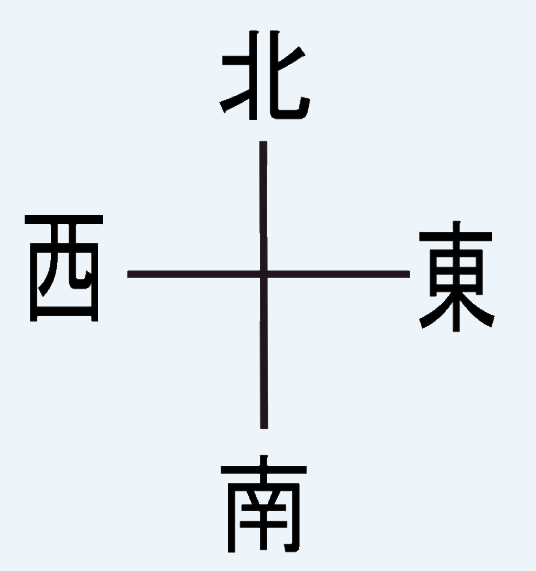 Learning Mandarin: The direction words