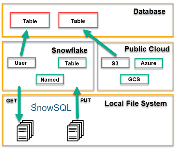 Snowflake for SQL Server Users – Part 11 – GET, PUT and SnowSQL for working with local files