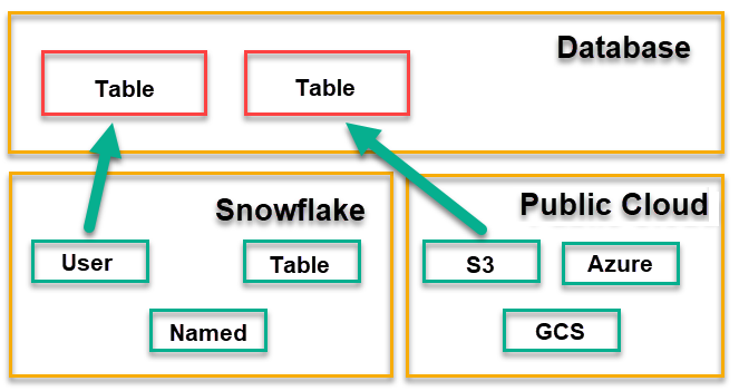 Snowflake for SQL Server Users – Part 9 – Stages
