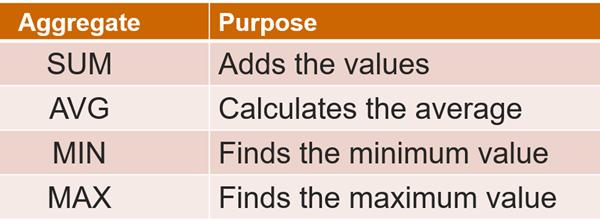 T-SQL 101: #86 Summarizing data with SUM, AVG, MIN, MAX